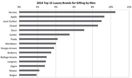 中国消费者购买奢侈品的6种主要动机